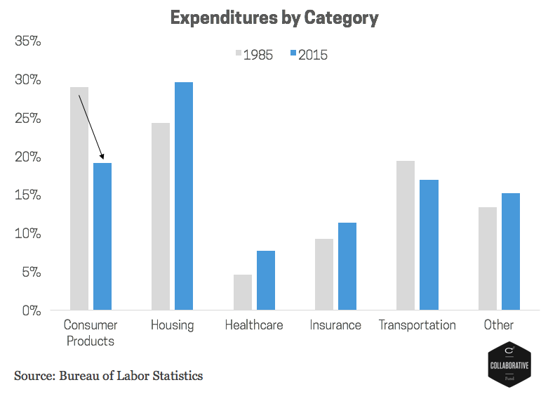 chart-expenditures-by-category